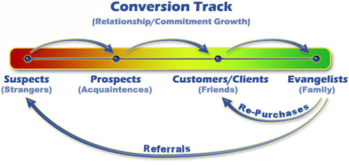 Real Estate Conversion Tracking
